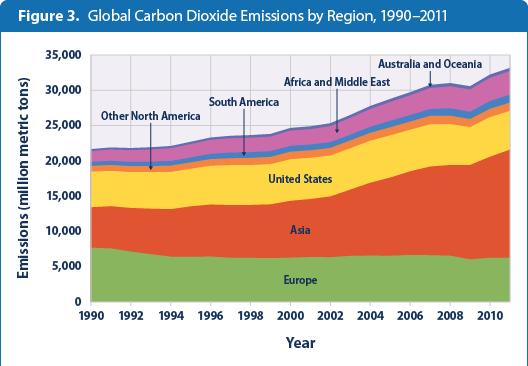 Global Greenhouse Gas Emissions Data | Greenhouse Gas (GHG) Emissions ...